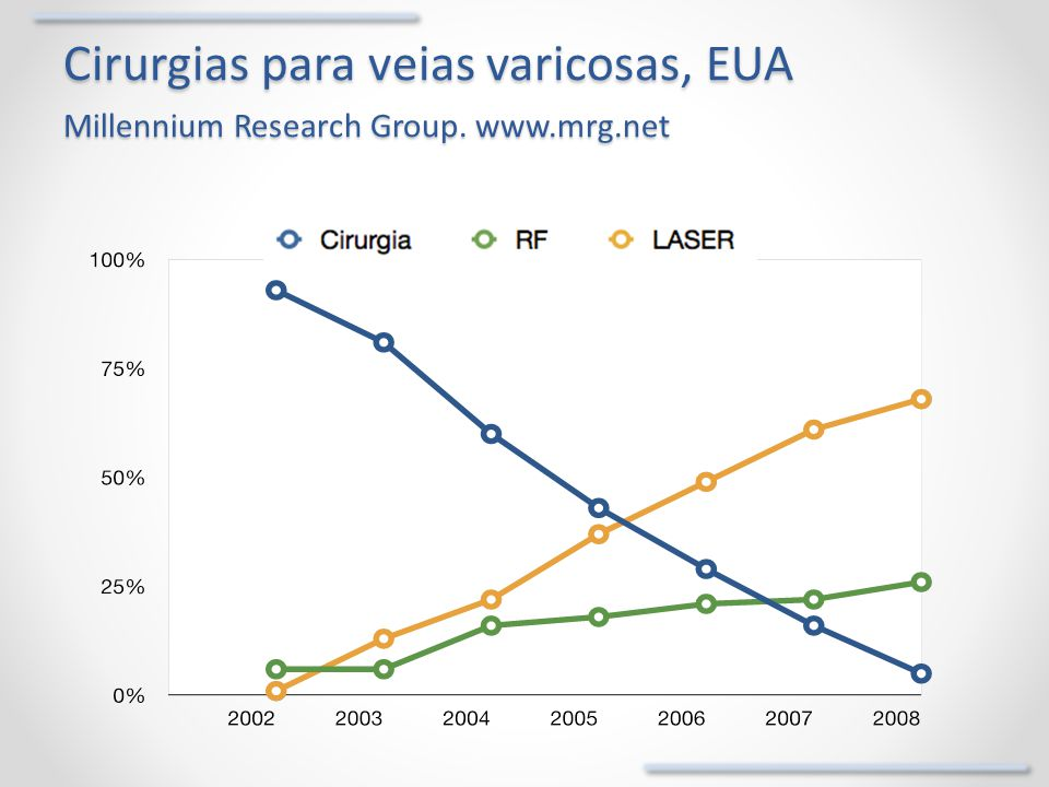 Cirurgias para veias varicosas, EUA Millennium Research Group. www.mrg.net