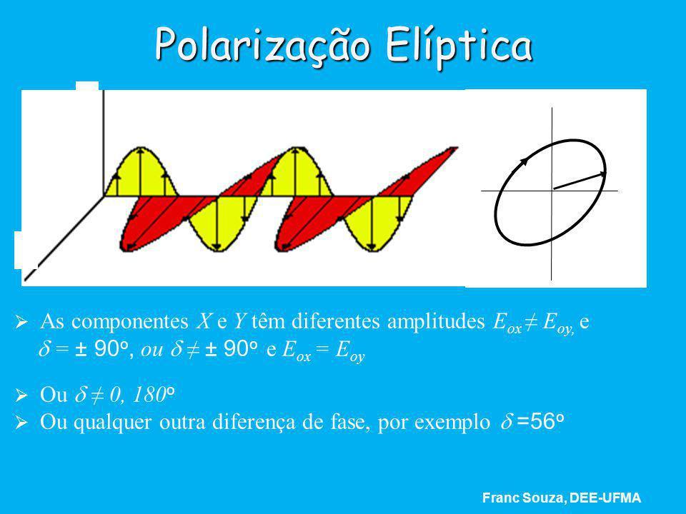 Polarização Elíptica   As componentes X e Y têm diferentes amplitudes E ox ≠ E oy, e  = ± 90 o, ou  ≠ ± 90 o e E ox = E oy   Ou  ≠ 0, 180