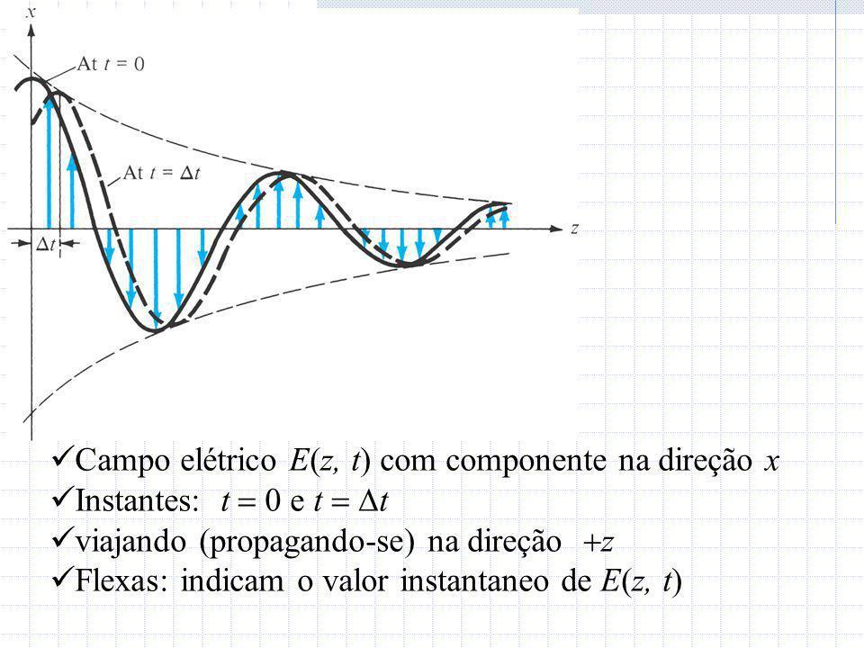 Campo elétrico E(z, t) com componente na direção x Instantes: t  0 e t   t viajando (propagando-se) na direção  z Flexas: indicam o valor instanta