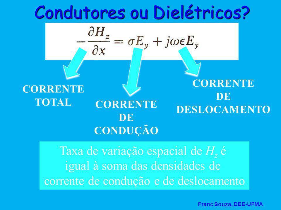 Franc Souza, DEE-UFMA Condutores ou Dielétricos? Taxa de variação espacial de H z é igual à soma das densidades de corrente de condução e de deslocame