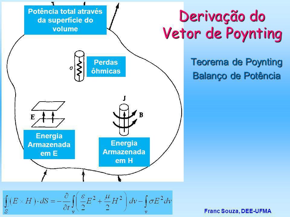 Teorema de Poynting Balanço de Potência Franc Souza, DEE-UFMA Derivação do Vetor de Poynting Perdas ôhmicas Potência total através da superfície do vo