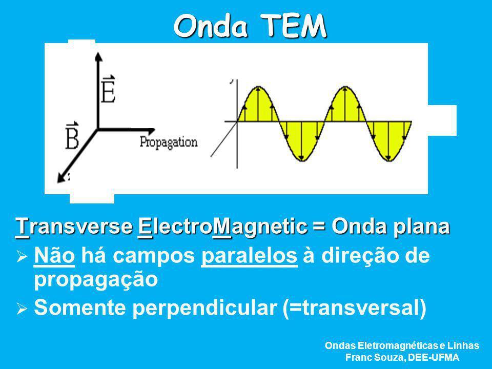 Onda TEM Transverse ElectroMagnetic = Onda plana   Não há campos paralelos à direção de propagação   Somente perpendicular (=transversal) z x y z