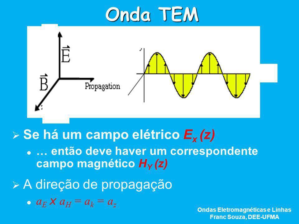 Onda TEM   Se há um campo elétrico E x (z) … então deve haver um correspondente campo magnético H Y (z)   A direção de propagação a E x a H = a k
