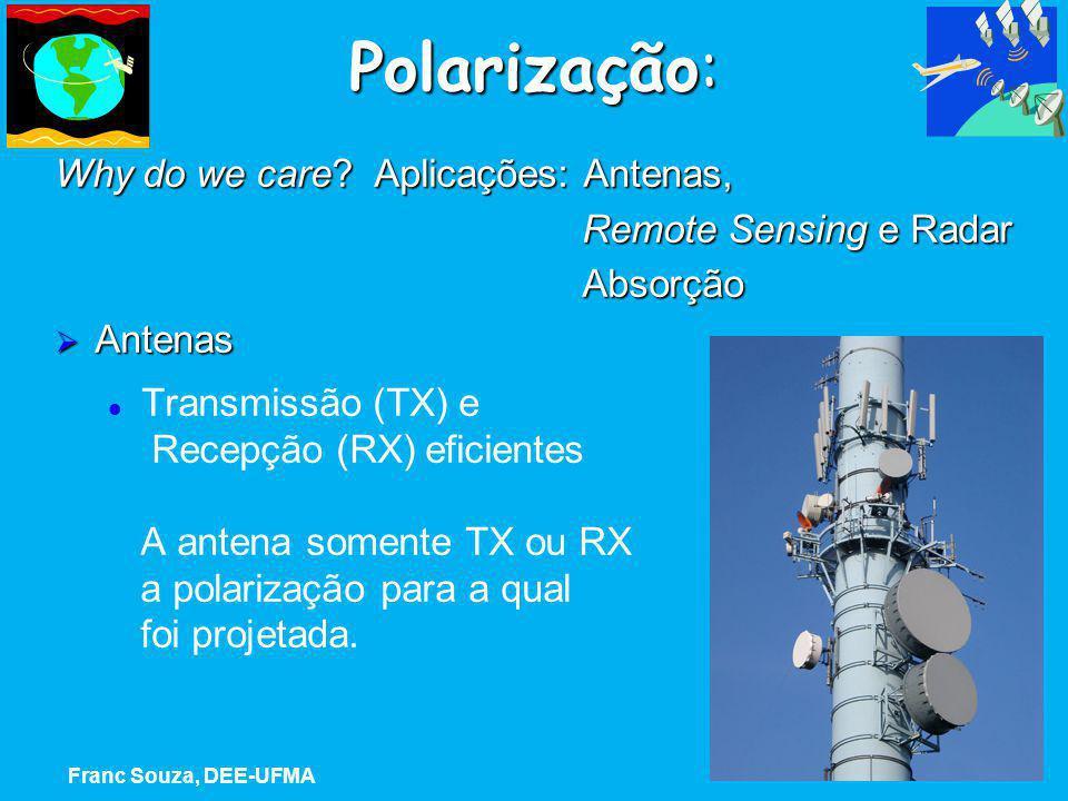 Polarização: Why do we care? Aplicações: Antenas, Remote Sensing e Radar Remote Sensing e Radar Absorção Absorção  Antenas Transmissão (TX) e Recepçã