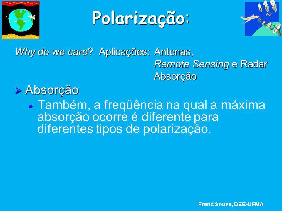 Polarização: Why do we care? Aplicações: Antenas, Remote Sensing e Radar Remote Sensing e Radar Absorção Absorção  Absorção Também, a freqüência na q