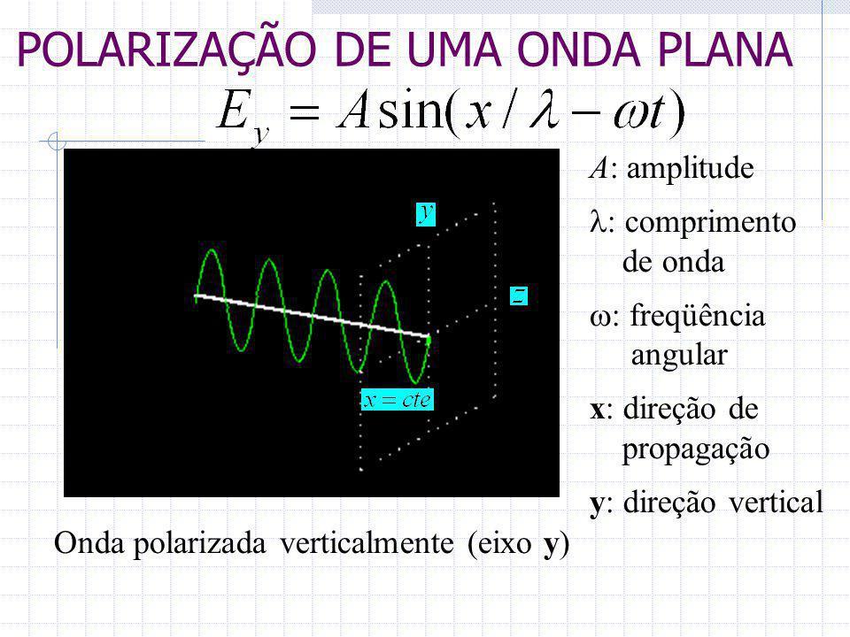 POLARIZAÇÃO DE UMA ONDA PLANA Onda polarizada verticalmente (eixo y) A: amplitude  comprimento de onda  freqüência angular x: direção de propagaç