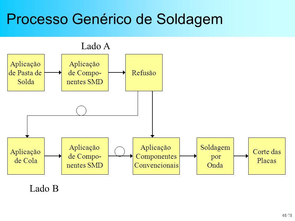 68/78 Processo Genérico de Soldagem Aplicação de Pasta de Solda Aplicação de Compo- nentes SMD Refusão Aplicação de Cola Soldagem por Onda Corte das P