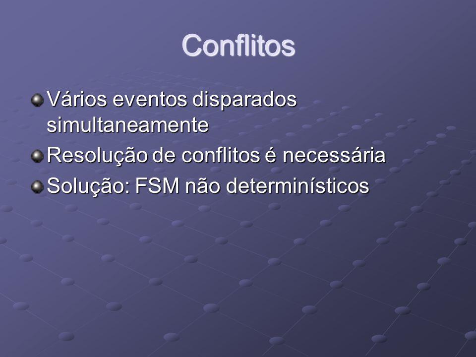 Conflitos Vários eventos disparados simultaneamente Resolução de conflitos é necessária Solução: FSM não determinísticos