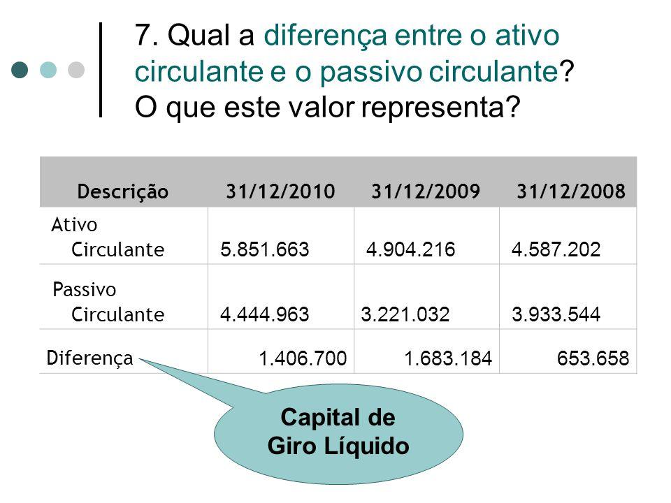 7. Qual a diferença entre o ativo circulante e o passivo circulante? O que este valor representa? Descrição 31/12/2010 31/12/2009 31/12/2008 Ativo Cir