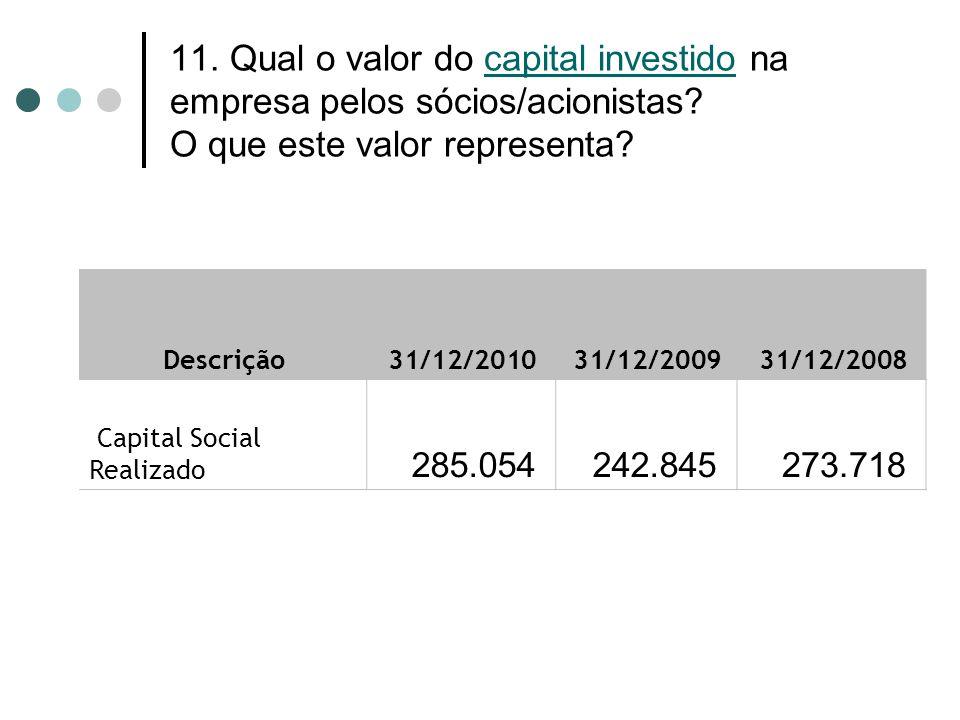 11. Qual o valor do capital investido na empresa pelos sócios/acionistas? O que este valor representa? Descrição 31/12/2010 31/12/2009 31/12/2008 Capi