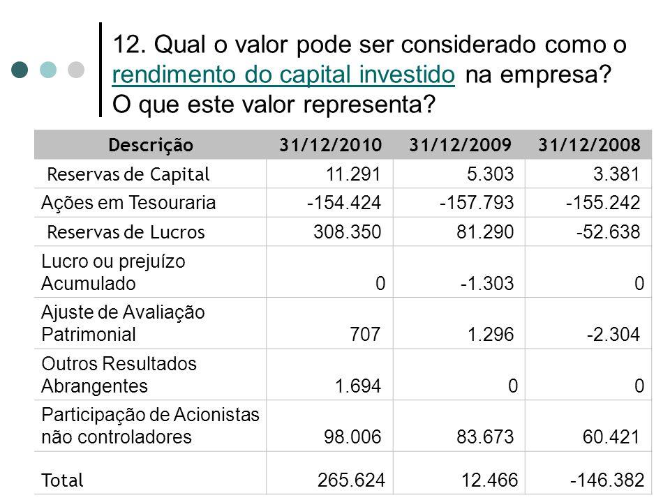 12. Qual o valor pode ser considerado como o rendimento do capital investido na empresa? O que este valor representa? Descrição 31/12/2010 31/12/2009