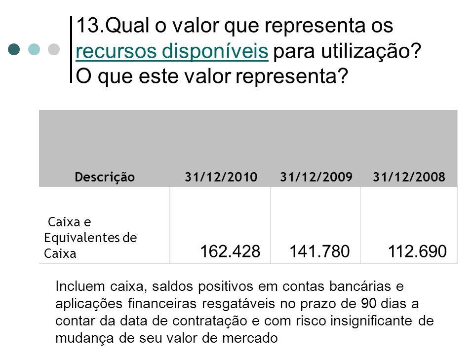 13.Qual o valor que representa os recursos disponíveis para utilização? O que este valor representa? Descrição 31/12/2010 31/12/2009 31/12/2008 Caixa