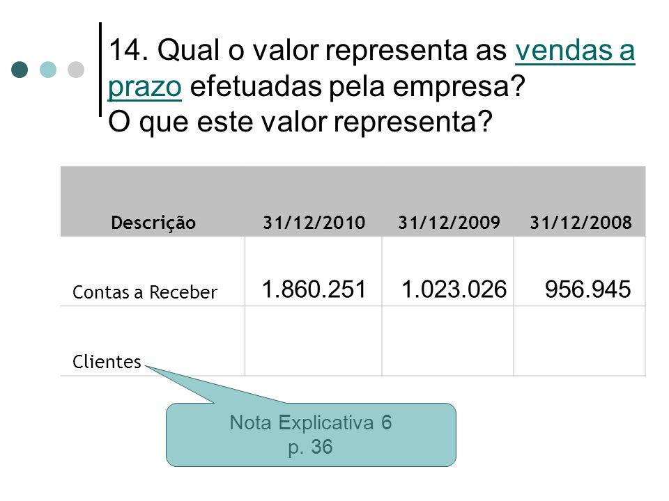 14. Qual o valor representa as vendas a prazo efetuadas pela empresa? O que este valor representa? Descrição 31/12/2010 31/12/2009 31/12/2008 Contas a