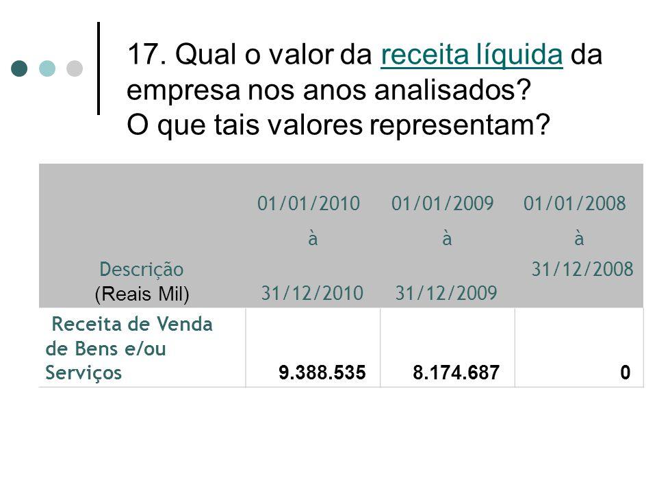 17. Qual o valor da receita líquida da empresa nos anos analisados? O que tais valores representam? Descrição (Reais Mil) 01/01/2010 01/01/2009 01/01/