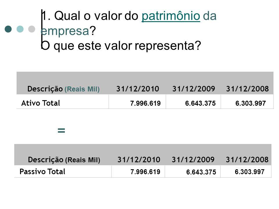 1. Qual o valor do patrimônio da empresa? O que este valor representa? Descrição (Reais Mil) 31/12/2010 31/12/2009 31/12/2008 Ativo Total 7.996.619 6.