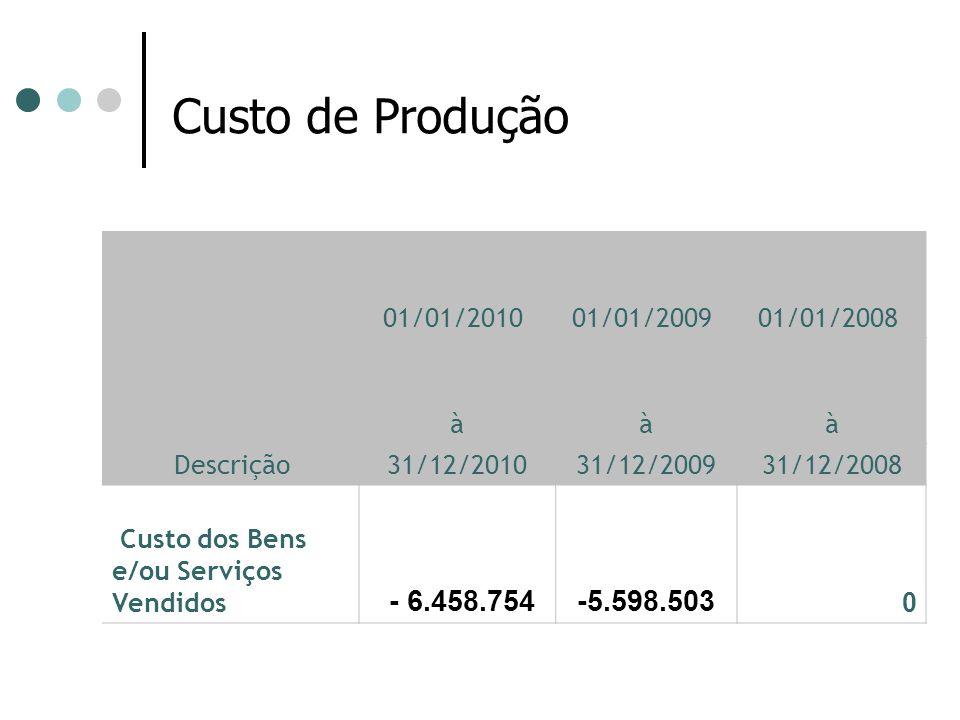 Descrição 01/01/2010 01/01/2009 01/01/2008 à à à 31/12/2010 31/12/2009 31/12/2008 Custo dos Bens e/ou Serviços Vendidos - 6.458.754 -5.598.503 0 Custo de Produção