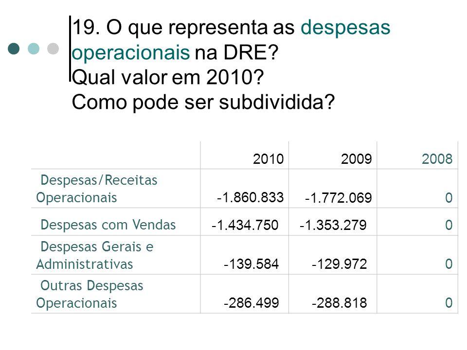 19. O que representa as despesas operacionais na DRE? Qual valor em 2010? Como pode ser subdividida? 201020092008 Despesas/Receitas Operacionais -1.86