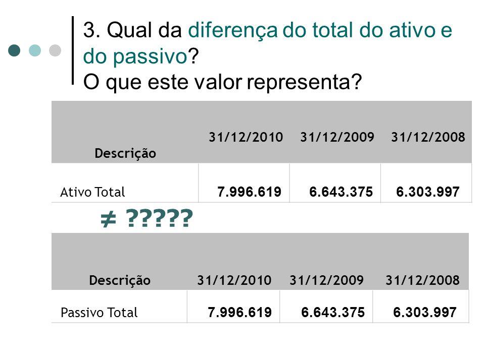 3. Qual da diferença do total do ativo e do passivo? O que este valor representa? Descrição 31/12/2010 31/12/2009 31/12/2008 Ativo Total 7.996.619 6.6