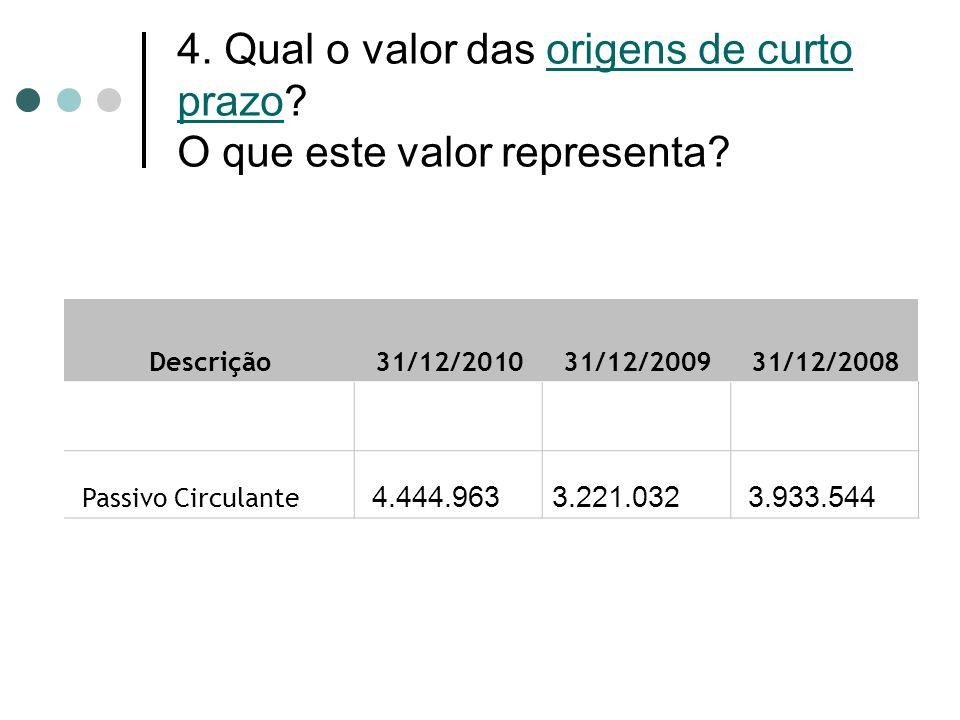 4. Qual o valor das origens de curto prazo? O que este valor representa? Descrição 31/12/2010 31/12/2009 31/12/2008 Passivo Circulante 4.444.963 3.221
