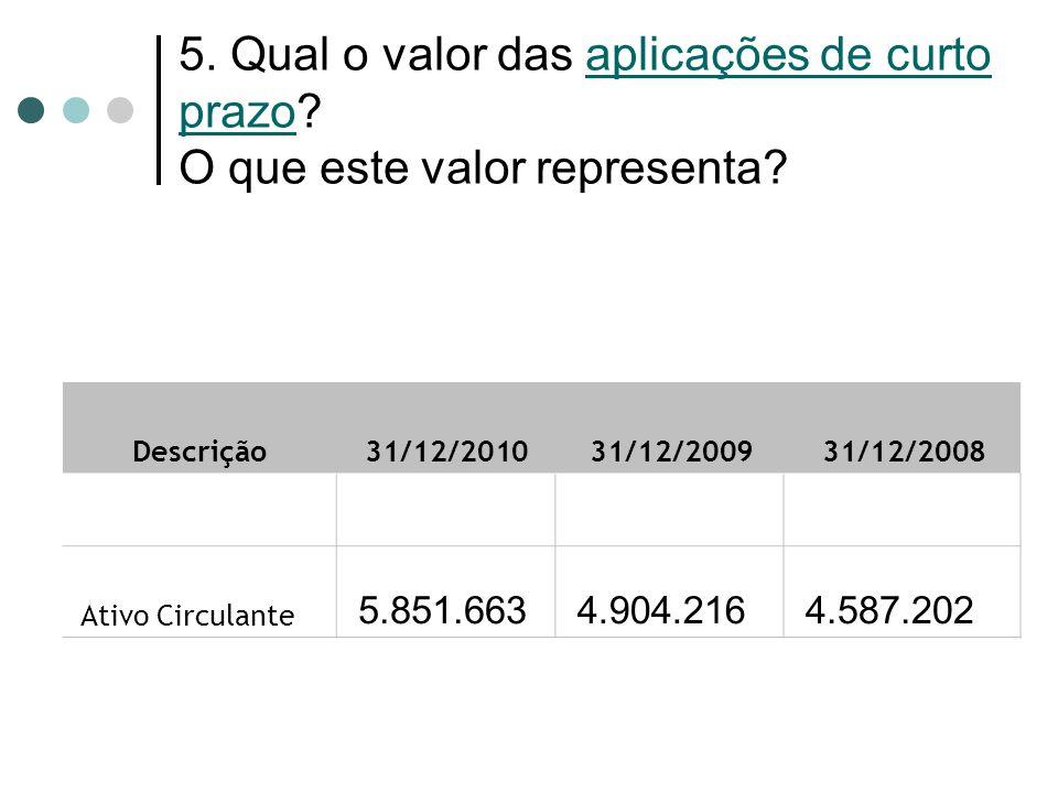 5. Qual o valor das aplicações de curto prazo? O que este valor representa? Descrição 31/12/2010 31/12/2009 31/12/2008 Ativo Circulante 5.851.663 4.90