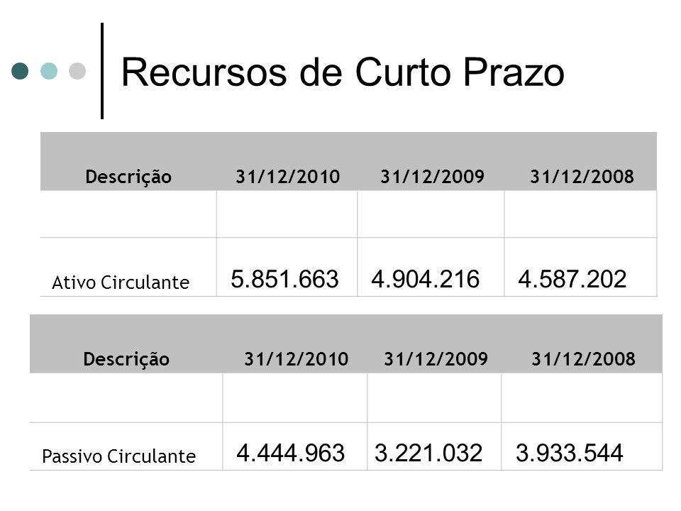 Descrição 31/12/2010 31/12/2009 31/12/2008 Passivo Circulante 4.444.963 3.221.032 3.933.544 Descrição 31/12/2010 31/12/2009 31/12/2008 Ativo Circulant
