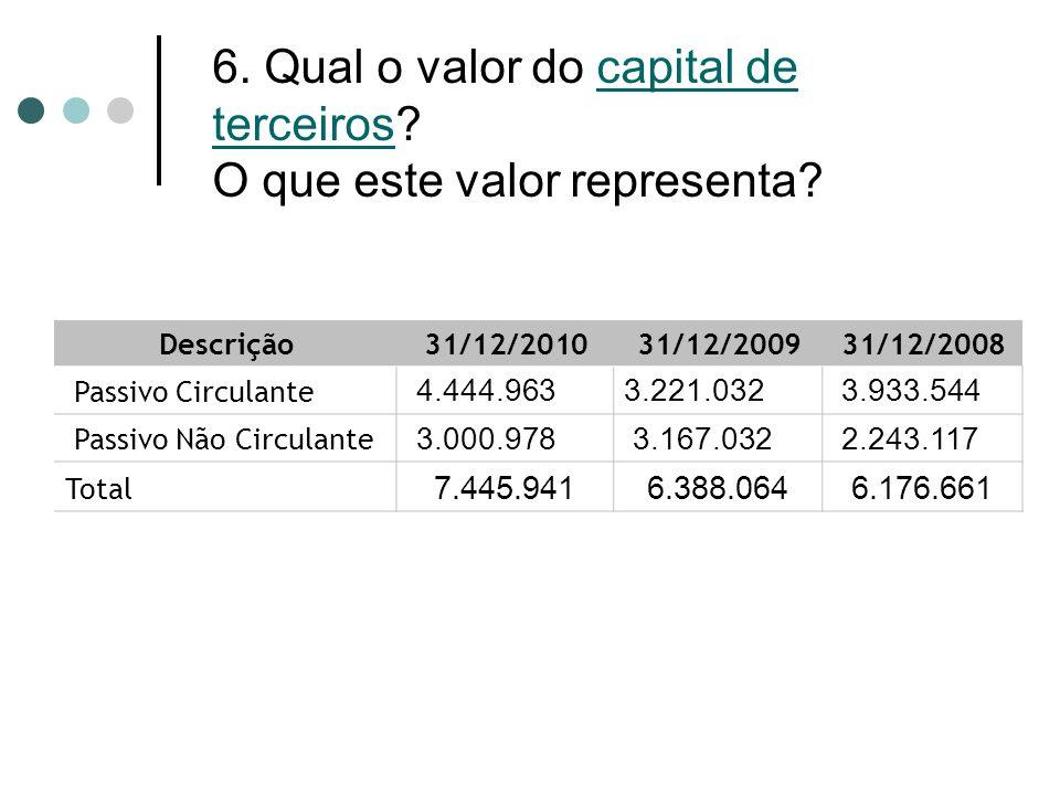 6. Qual o valor do capital de terceiros? O que este valor representa? Descrição 31/12/2010 31/12/2009 31/12/2008 Passivo Circulante 4.444.963 3.221.03