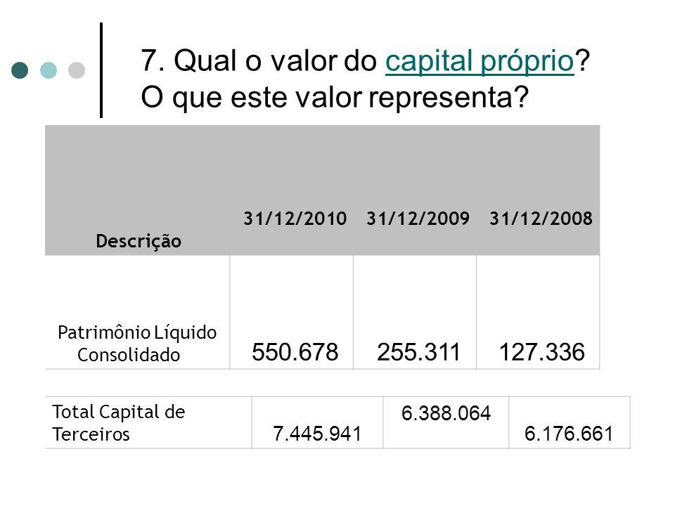 7. Qual o valor do capital próprio? O que este valor representa? Descrição 31/12/2010 31/12/2009 31/12/2008 Patrimônio Líquido Consolidado 550.678 255