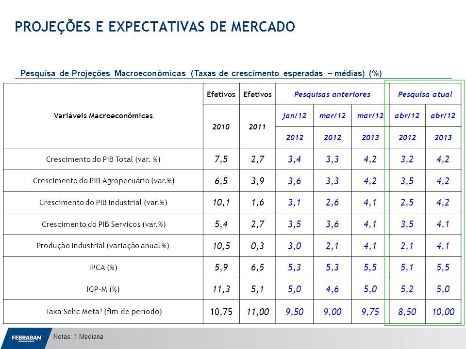 Apresentação ao Senado Notas: 1 Mediana PROJEÇÕES E EXPECTATIVAS DE MERCADO Pesquisa de Projeções Macroeconômicas (Taxas de crescimento esperadas – médias) (%) Variáveis Macroeconômicas Efetivos Pesquisas anterioresPesquisa atual 20102011 jan/12mar/12 abr/12 2012 201320122013 Crescimento do PIB Total (var.