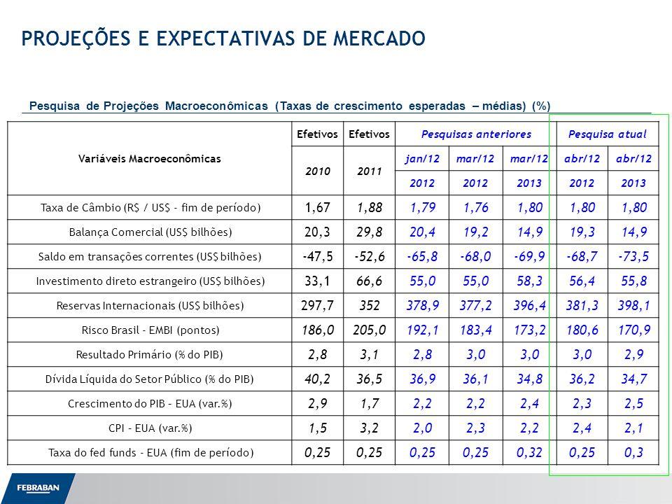 Apresentação ao Senado PROJEÇÕES E EXPECTATIVAS DE MERCADO Pesquisa de Projeções Macroeconômicas (Taxas de crescimento esperadas – médias) (%) Variáveis Macroeconômicas Efetivos Pesquisas anterioresPesquisa atual 20102011 jan/12mar/12 abr/12 2012 201320122013 Taxa de Câmbio (R$ / US$ - fim de período) 1,671,881,791,761,80 Balança Comercial (US$ bilhões) 20,329,820,419,214,919,314,9 Saldo em transações correntes (US$ bilhões) -47,5-52,6-65,8-68,0-69,9-68,7-73,5 Investimento direto estrangeiro (US$ bilhões) 33,166,655,0 58,356,455,8 Reservas Internacionais (US$ bilhões) 297,7352378,9377,2396,4381,3398,1 Risco Brasil - EMBI (pontos) 186,0205,0192,1183,4173,2180,6170,9 Resultado Primário (% do PIB) 2,83,12,83,0 2,9 Dívida Líquida do Setor Público (% do PIB) 40,236,536,936,134,836,234,7 Crescimento do PIB – EUA (var.%) 2,91,72,2 2,42,32,5 CPI – EUA (var.%) 1,53,22,02,32,22,42,1 Taxa do fed funds - EUA (fim de período) 0,25 0,320,250,3