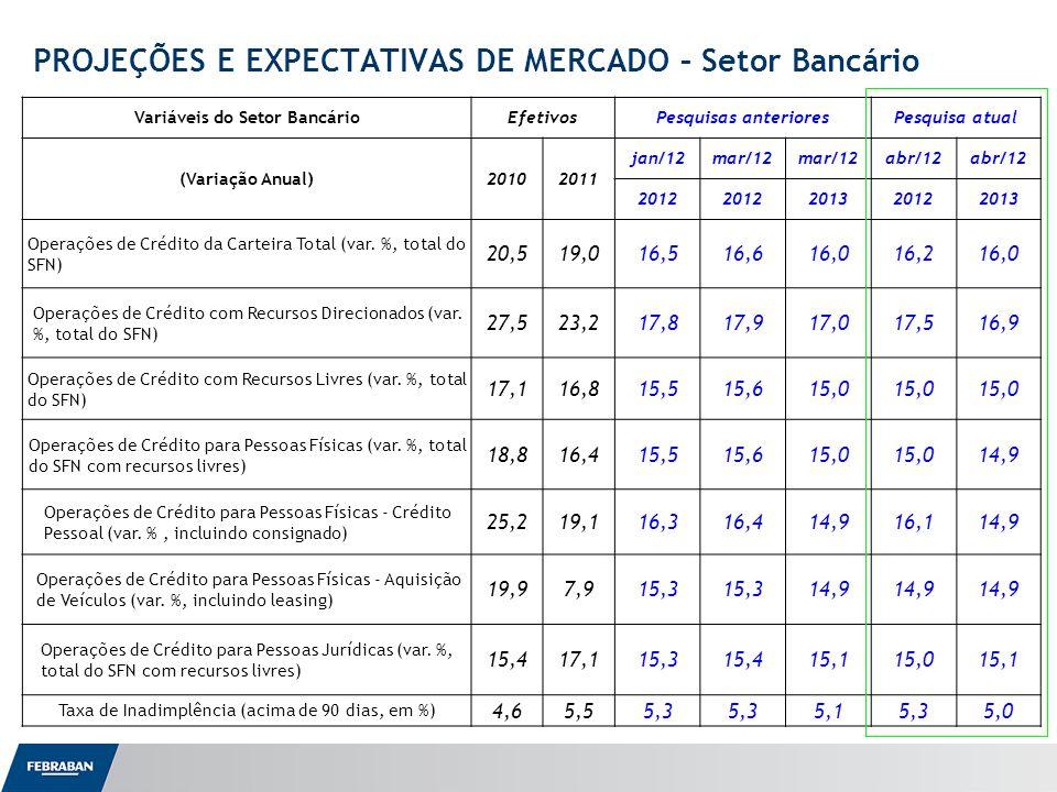Apresentação ao Senado PROJEÇÕES E EXPECTATIVAS DE MERCADO – Setor Bancário Variáveis do Setor BancárioEfetivosPesquisas anterioresPesquisa atual (Variação Anual)20102011 jan/12mar/12 abr/12 2012 201320122013 Operações de Crédito da Carteira Total (var.
