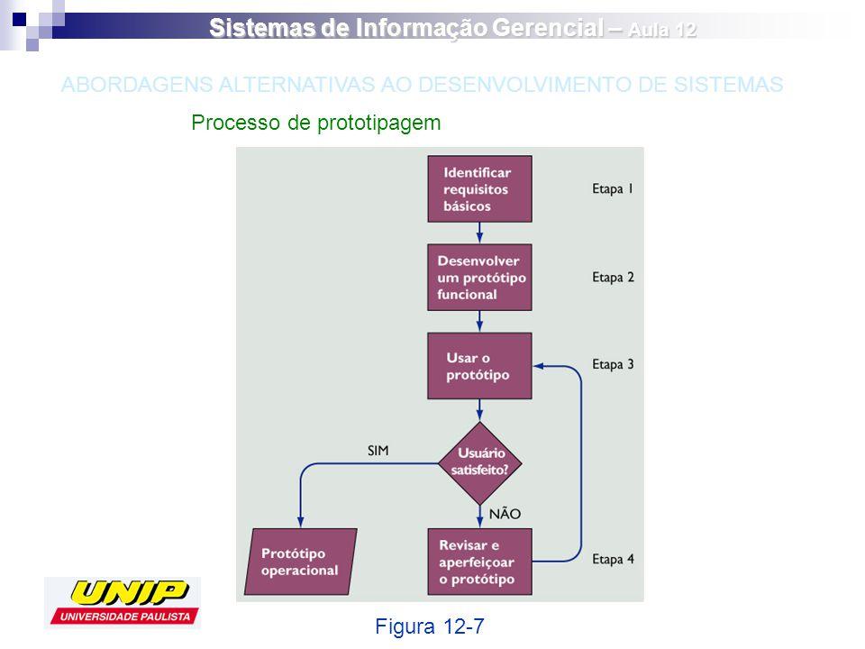 Processo de prototipagem Figura 12-7 ABORDAGENS ALTERNATIVAS AO DESENVOLVIMENTO DE SISTEMAS Sistemas de Informação Gerencial – Aula 12