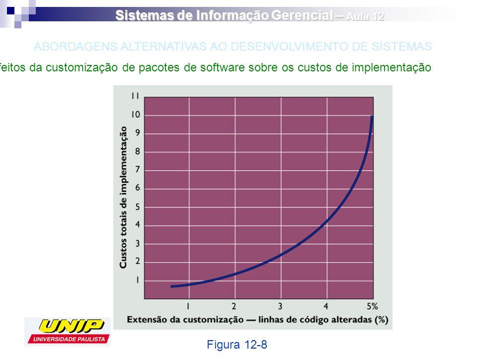 Efeitos da customização de pacotes de software sobre os custos de implementação Figura 12-8 ABORDAGENS ALTERNATIVAS AO DESENVOLVIMENTO DE SISTEMAS Sis