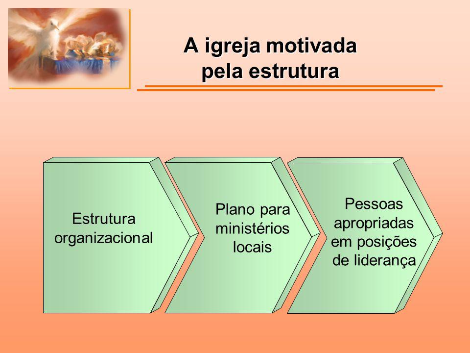A igreja motivada pela estrutura Estrutura organizacional Plano para ministérios locais Pessoas apropriadas em posições de liderança
