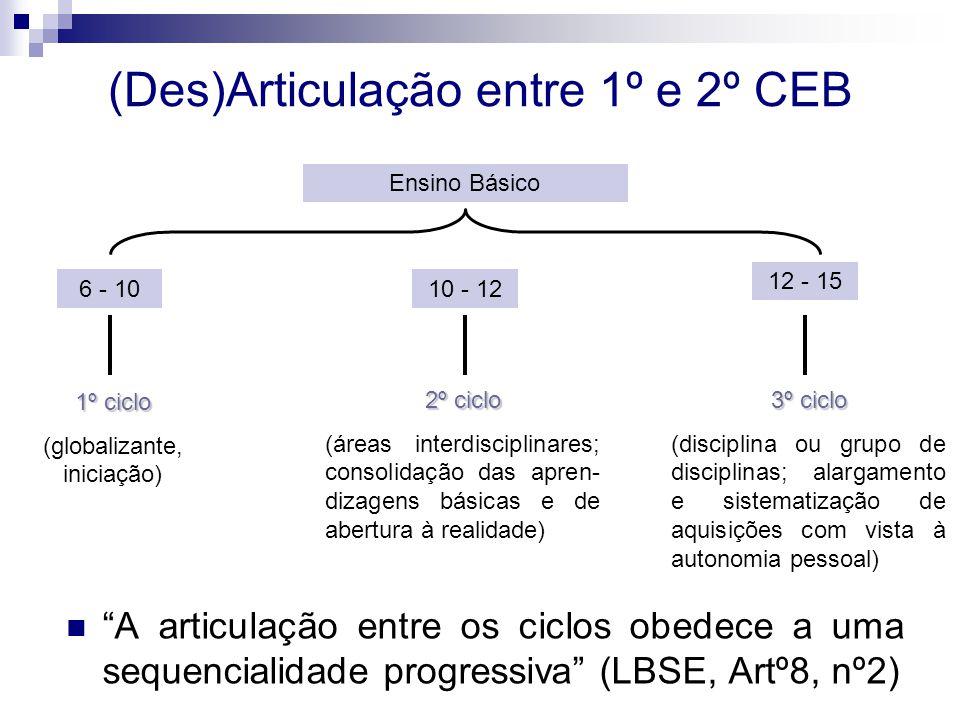 (Des)Articulação entre 1º e 2º CEB A articulação entre os ciclos obedece a uma sequencialidade progressiva (LBSE, Artº8, nº2) Ensino Básico 6 - 1010 - 12 12 - 15 1º ciclo (globalizante, iniciação) 2º ciclo (áreas interdisciplinares; consolidação das apren- dizagens básicas e de abertura à realidade) 3º ciclo (disciplina ou grupo de disciplinas; alargamento e sistematização de aquisições com vista à autonomia pessoal)