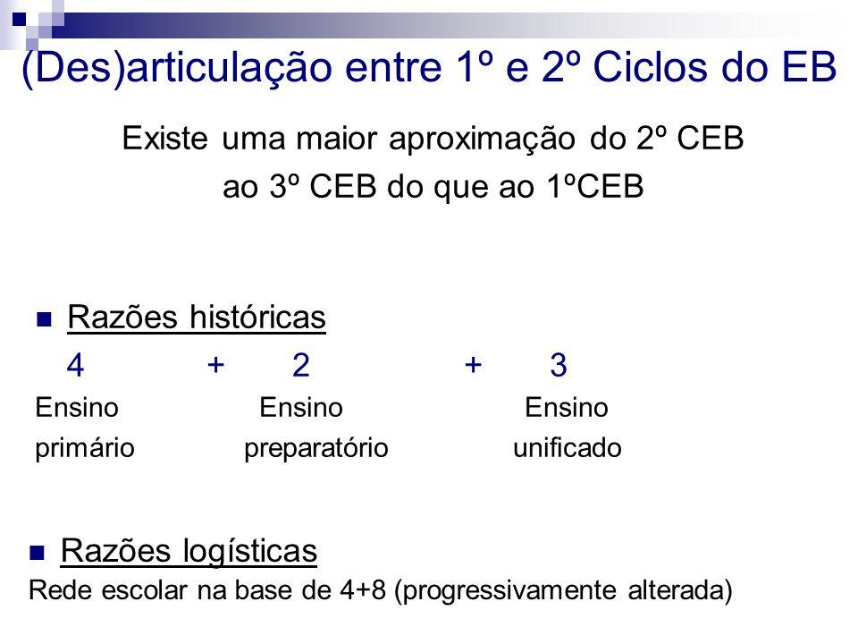 Existe uma maior aproximação do 2º CEB ao 3º CEB do que ao 1ºCEB Razões históricas 4+2+3 Ensino Ensino Ensino primário preparatório unificado (Des)articulação entre 1º e 2º Ciclos do EB Razões logísticas Rede escolar na base de 4+8 (progressivamente alterada)