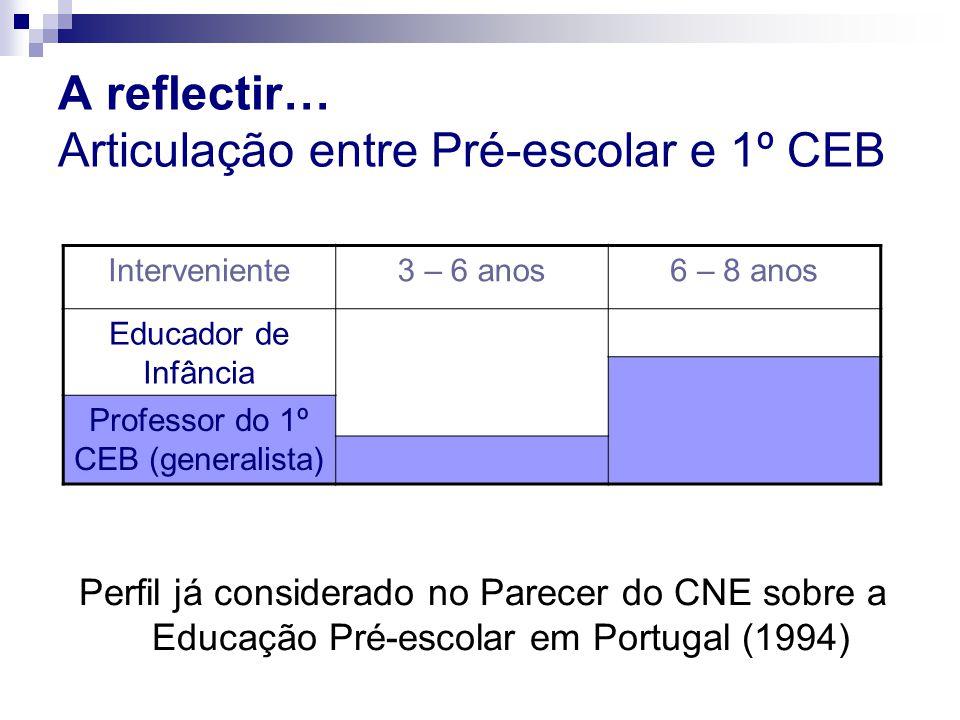 A reflectir… Articulação entre Pré-escolar e 1º CEB Perfil já considerado no Parecer do CNE sobre a Educação Pré-escolar em Portugal (1994) Interveniente3 – 6 anos6 – 8 anos Educador de Infância Professor do 1º CEB (generalista)