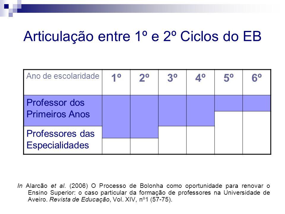 Articulação entre 1º e 2º Ciclos do EB In Alarcão et al.
