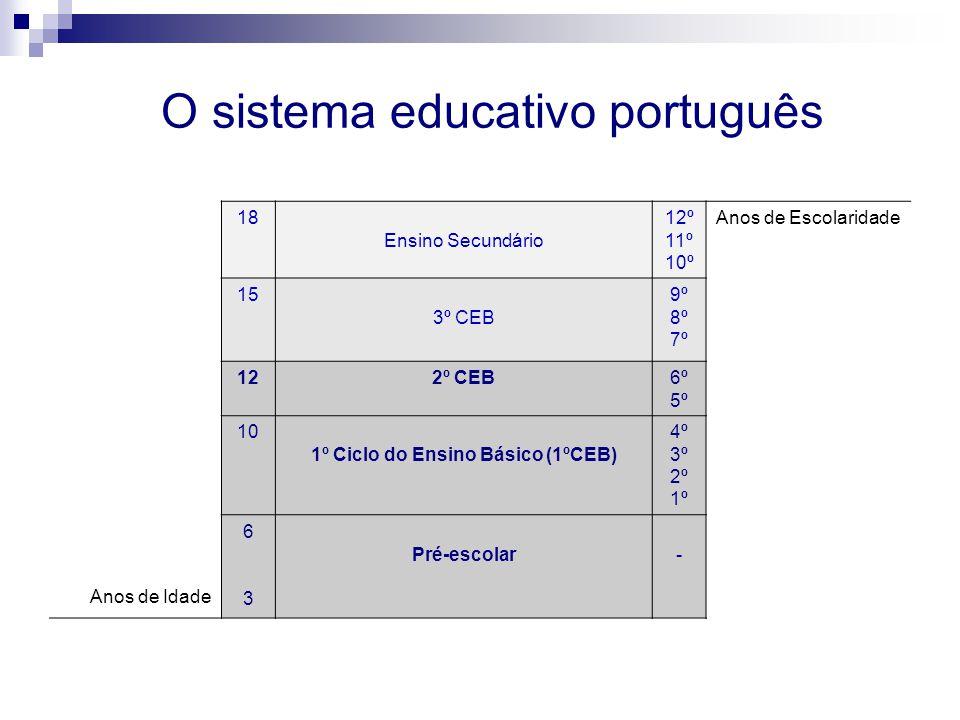 O sistema educativo português 18 Ensino Secundário 12º 11º 10º Anos de Escolaridade 15 3º CEB 9º 8º 7º 122º CEB6º 5º 10 1º Ciclo do Ensino Básico (1ºCEB) 4º 3º 2º 1º 6363 Pré-escolar- Anos de Idade