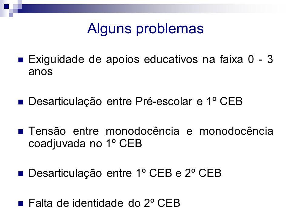 Alguns problemas Exiguidade de apoios educativos na faixa 0 - 3 anos Desarticulação entre Pré-escolar e 1º CEB Tensão entre monodocência e monodocência coadjuvada no 1º CEB Desarticulação entre 1º CEB e 2º CEB Falta de identidade do 2º CEB