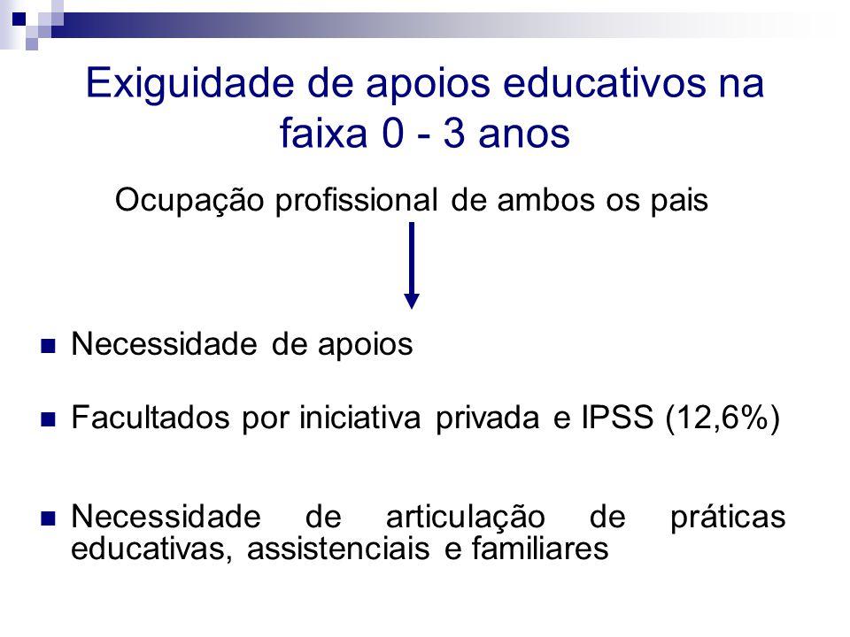 Exiguidade de apoios educativos na faixa 0 - 3 anos Necessidade de apoios Ocupação profissional de ambos os pais Necessidade de articulação de práticas educativas, assistenciais e familiares Facultados por iniciativa privada e IPSS (12,6%)