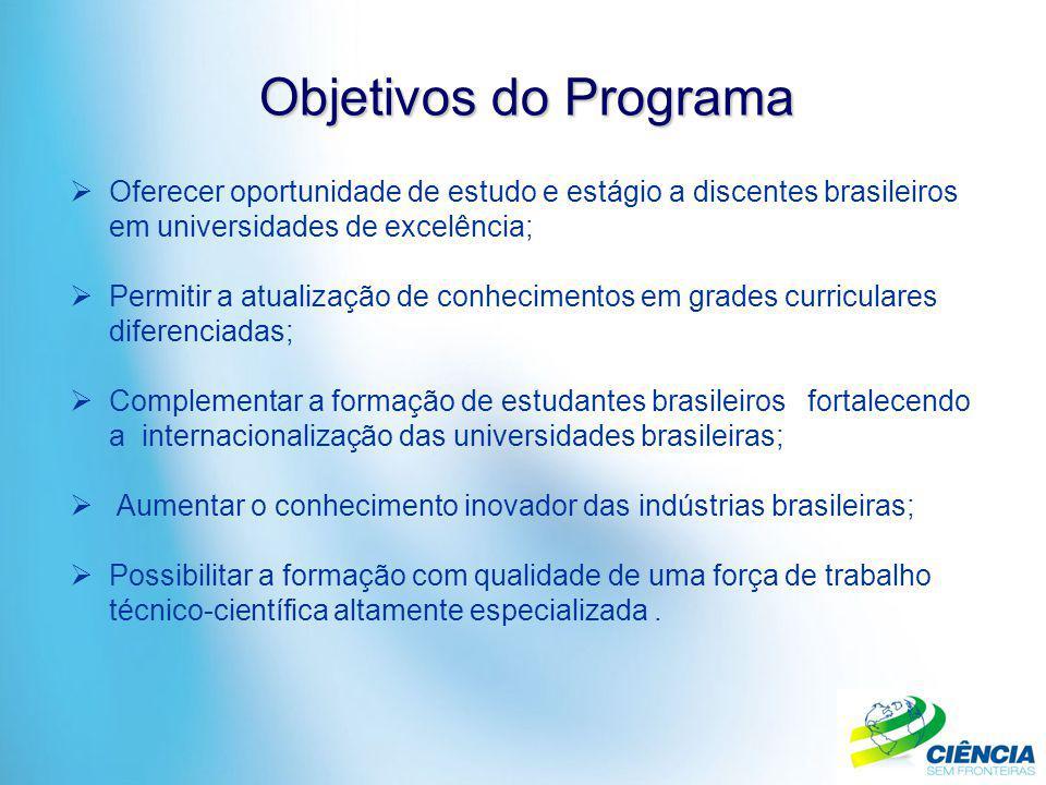 Objetivos do Programa  Oferecer oportunidade de estudo e estágio a discentes brasileiros em universidades de excelência;  Permitir a atualização de