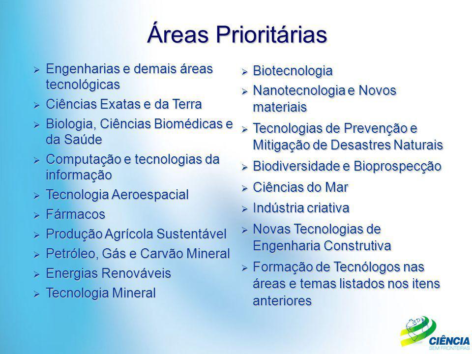 Áreas Prioritárias  Biotecnologia  Nanotecnologia e Novos materiais  Tecnologias de Prevenção e Mitigação de Desastres Naturais  Biodiversidade e