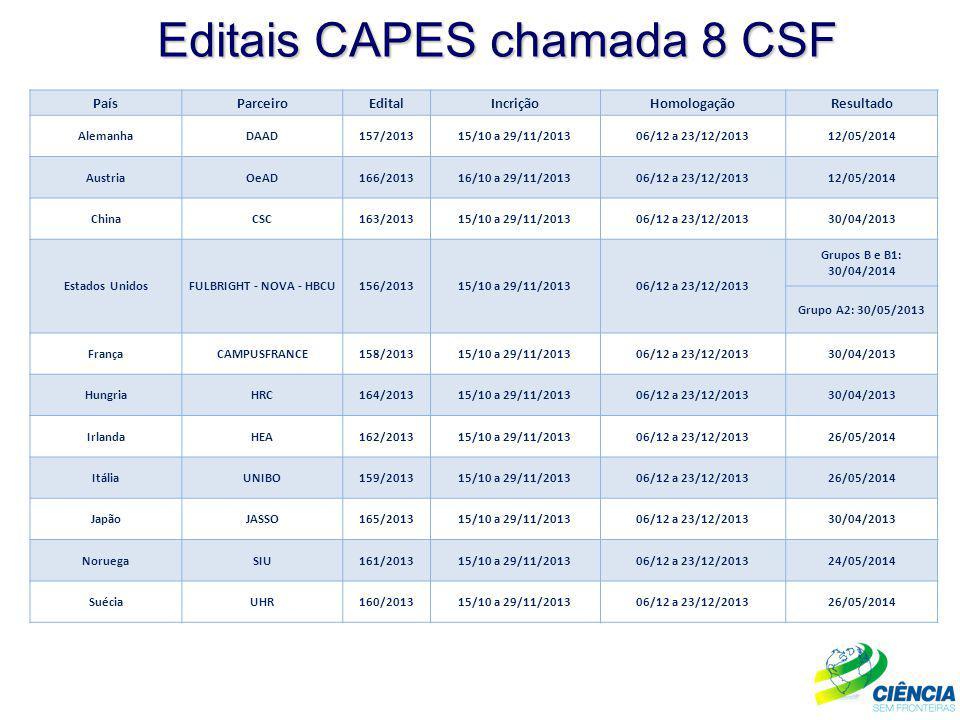 Editais CAPES chamada 8 CSF PaísParceiroEditalIncriçãoHomologaçãoResultado AlemanhaDAAD157/201315/10 a 29/11/201306/12 a 23/12/201312/05/2014 AustriaO
