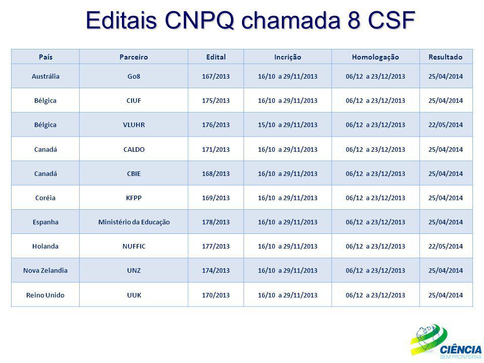 Editais CNPQ chamada 8 CSF PaísParceiroEditalIncriçãoHomologaçãoResultado AustráliaGo8167/201316/10 a 29/11/201306/12 a 23/12/201325/04/2014 BélgicaCI