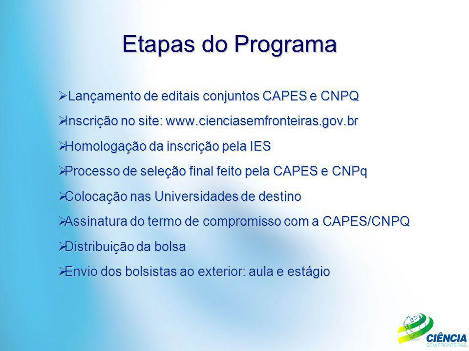  Lançamento de editais conjuntos CAPES e CNPQ  Inscrição no site: www.cienciasemfronteiras.gov.br  Homologação da inscrição pela IES  Processo de