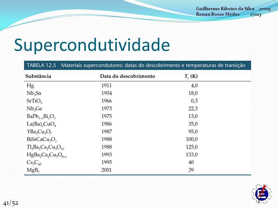 Supercondutividade Guilherme Ribeiro da Silva 17005 Renan Bosso Médes 17023 41/52