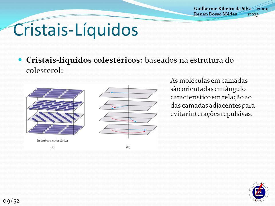 Cristais-Líquidos Cristais-líquidos colestéricos: baseados na estrutura do colesterol: As moléculas em camadas são orientadas em ângulo característico