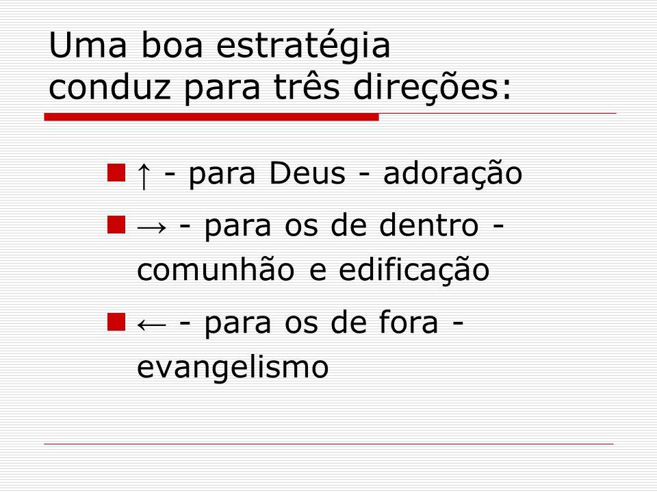 Uma boa estratégia conduz para três direções: ↑ - para Deus - adoração → - para os de dentro - comunhão e edificação ← - para os de fora - evangelismo