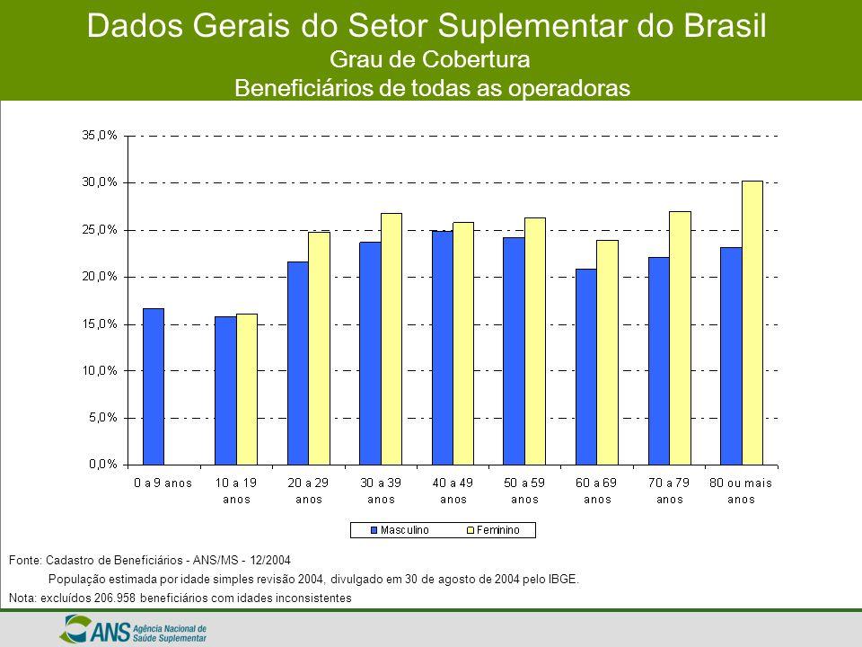 Dados Gerais do Setor Suplementar do Brasil Grau de Cobertura Beneficiários de todas as operadoras Fonte: Cadastro de Beneficiários - ANS/MS - 12/2004
