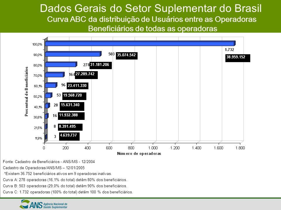 Dados Gerais do Setor Suplementar do Brasil Curva ABC da distribuição de Usuários entre as Operadoras Beneficiários de todas as operadoras Fonte: Cada